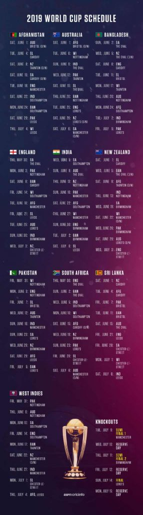 Team-wisematches schedule for Cricket World Cup 2019