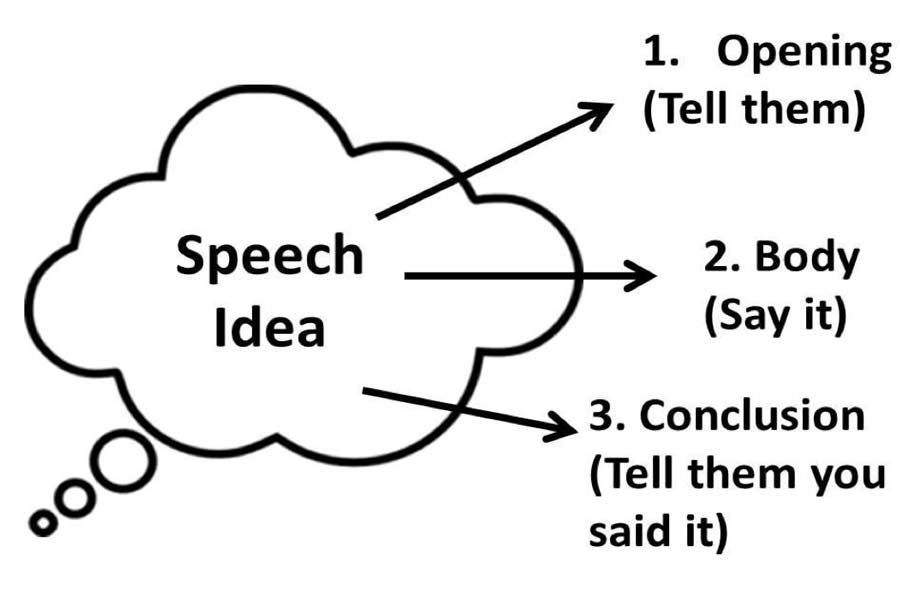 Types of Speeches and Their Structure