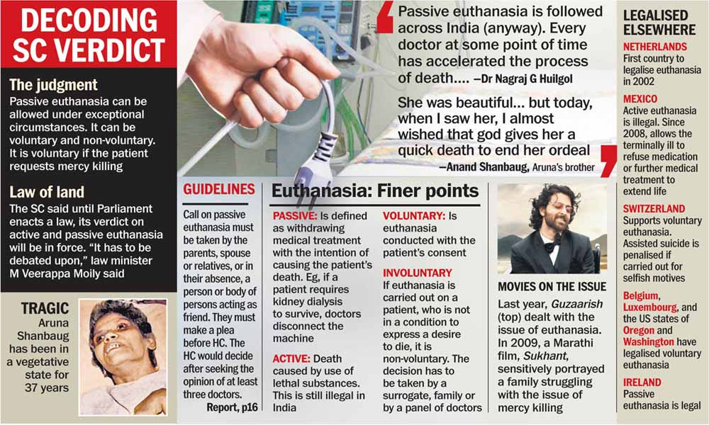 Passive Euthanasia Allowed