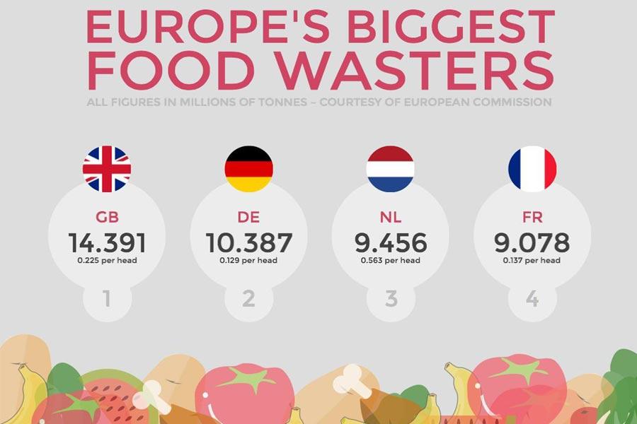 Wastage by EU
