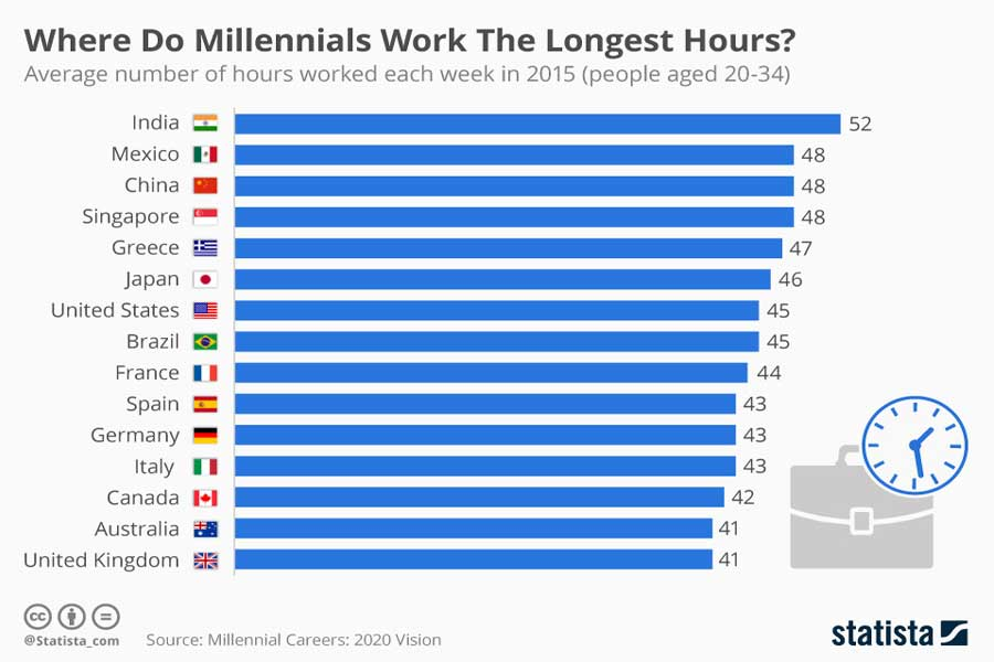 India has the longest working hours