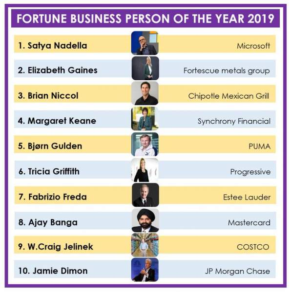 Fortune's list featured 20 business leaders in totality