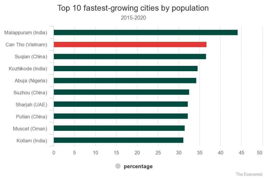 World's Fastest-growing Urban Area