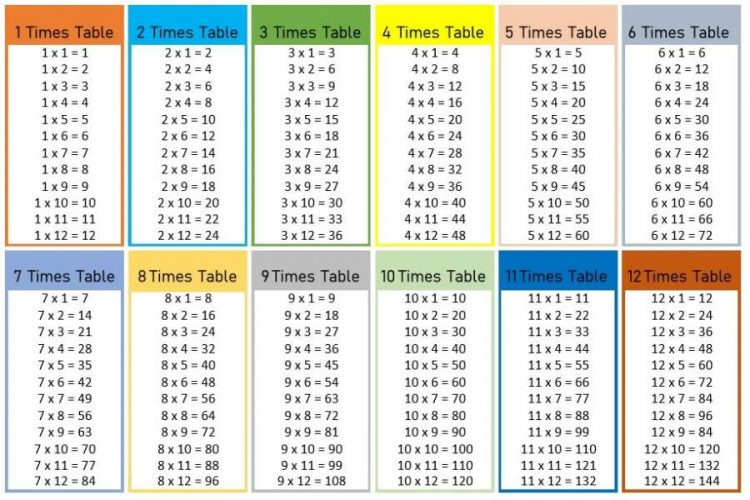 How to Remember Multiplication Tables