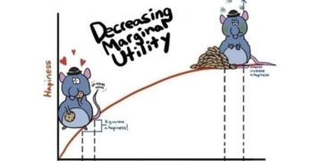 Understanding the Law of Diminishing Marginal Utility