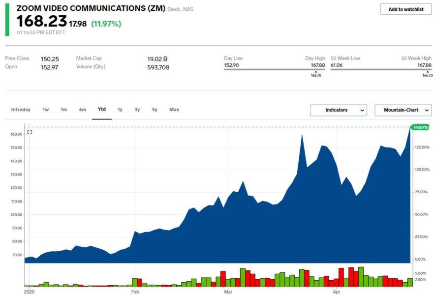 Zoom US Stock