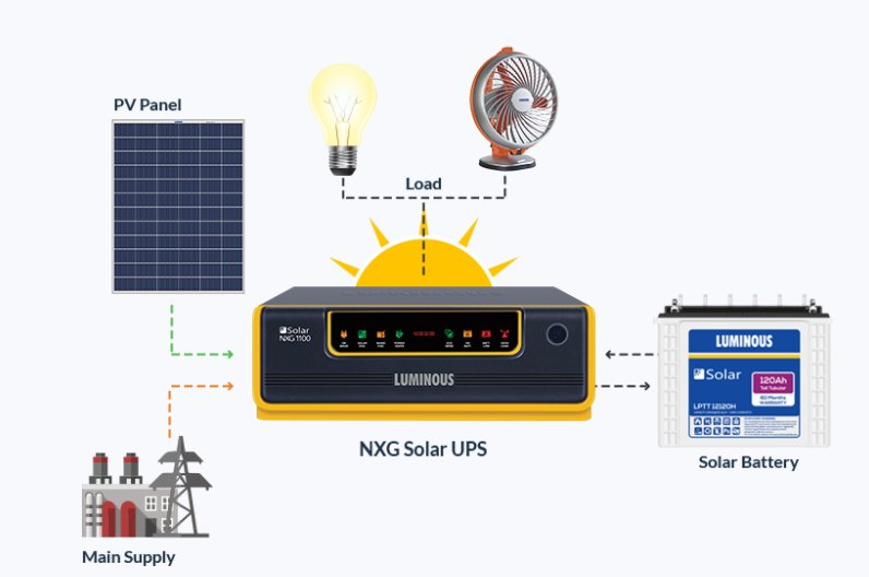 Solar Package from A Reputable Brand