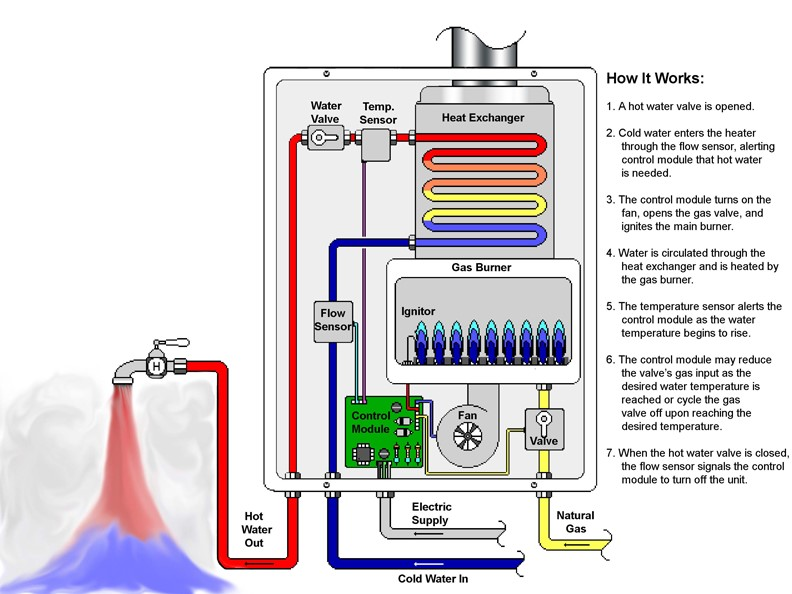 Tankless water heater function