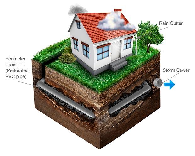 Residential Drain Tile