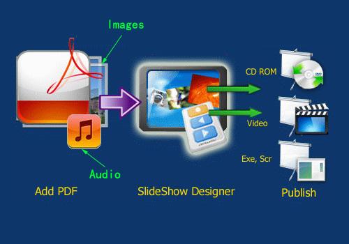 Multimedia PDF