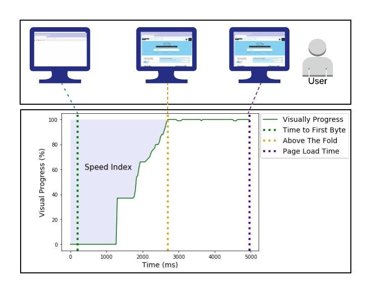 website Speed Index Score